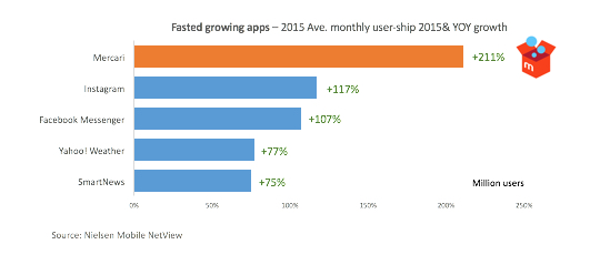 Digital in Japan - Fast growing apps