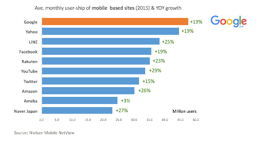 Digital in Japan - Mobile sites