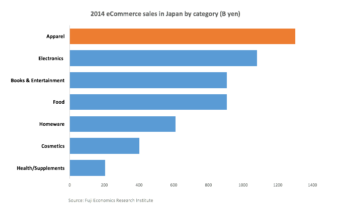 Japanese e Commerce by category
