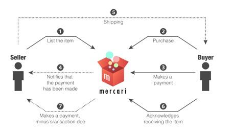 Japanese online market - Mercari