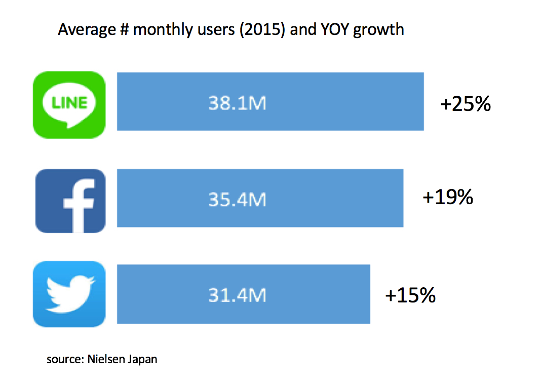 Japanese social media - Growth of major platforms