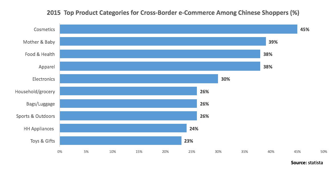 Chinese x-border ecom