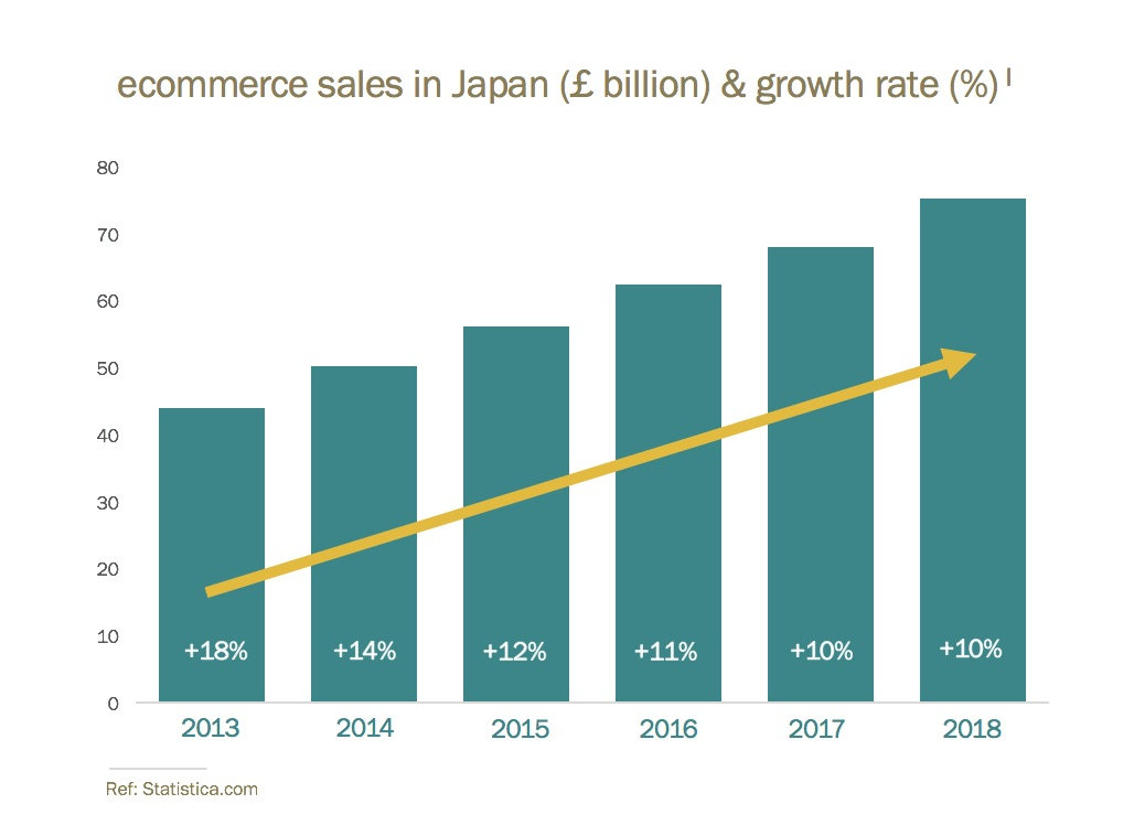 japan ecommerce growth