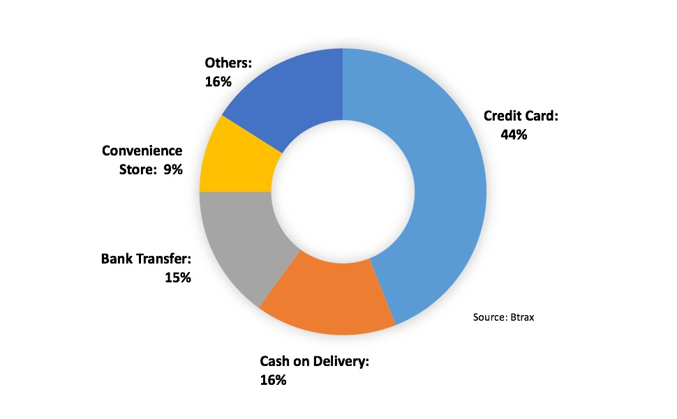 Payment methods used in Japanese e-commerce