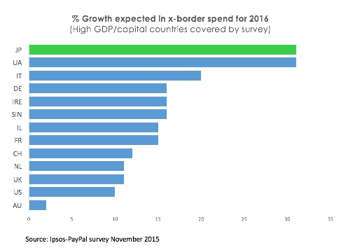 Growth expected in x-border spend in 2016