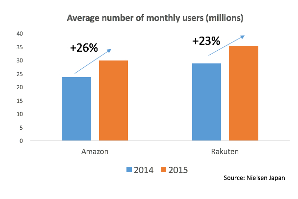 Growth on sites offering mobile e commerce in Japan