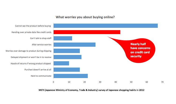 Shopper concerns in Japanese e-commerce