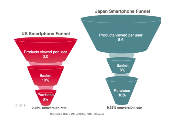 Smartphone conversion funnels