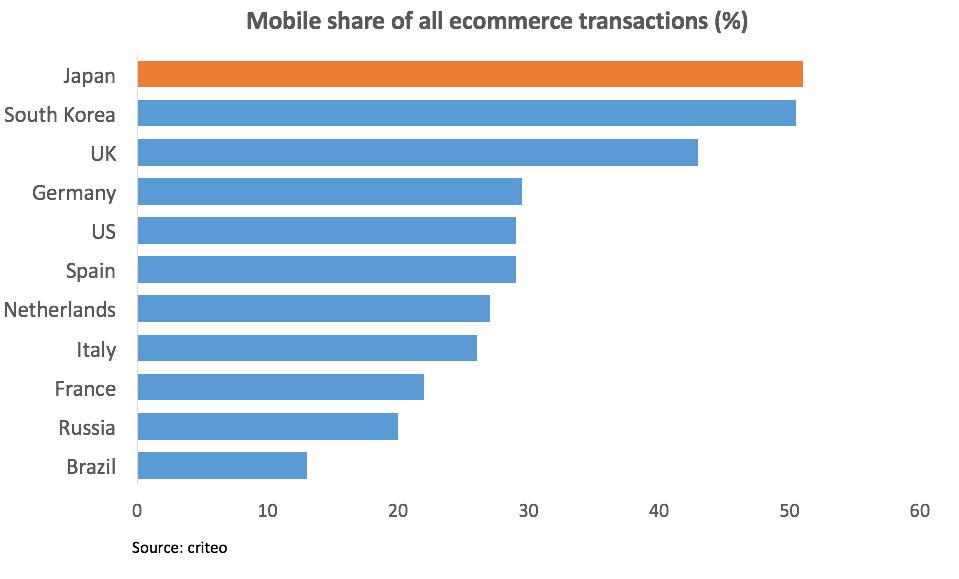 e commerce in Japan - share of mobile transactions